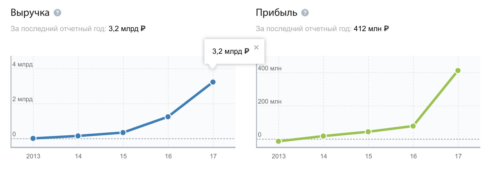 Челябинск онлайн оформить заявку на кредит