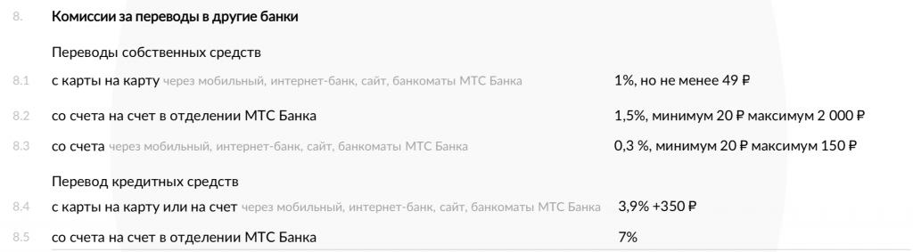 Комиссия за переводы с карты на карту