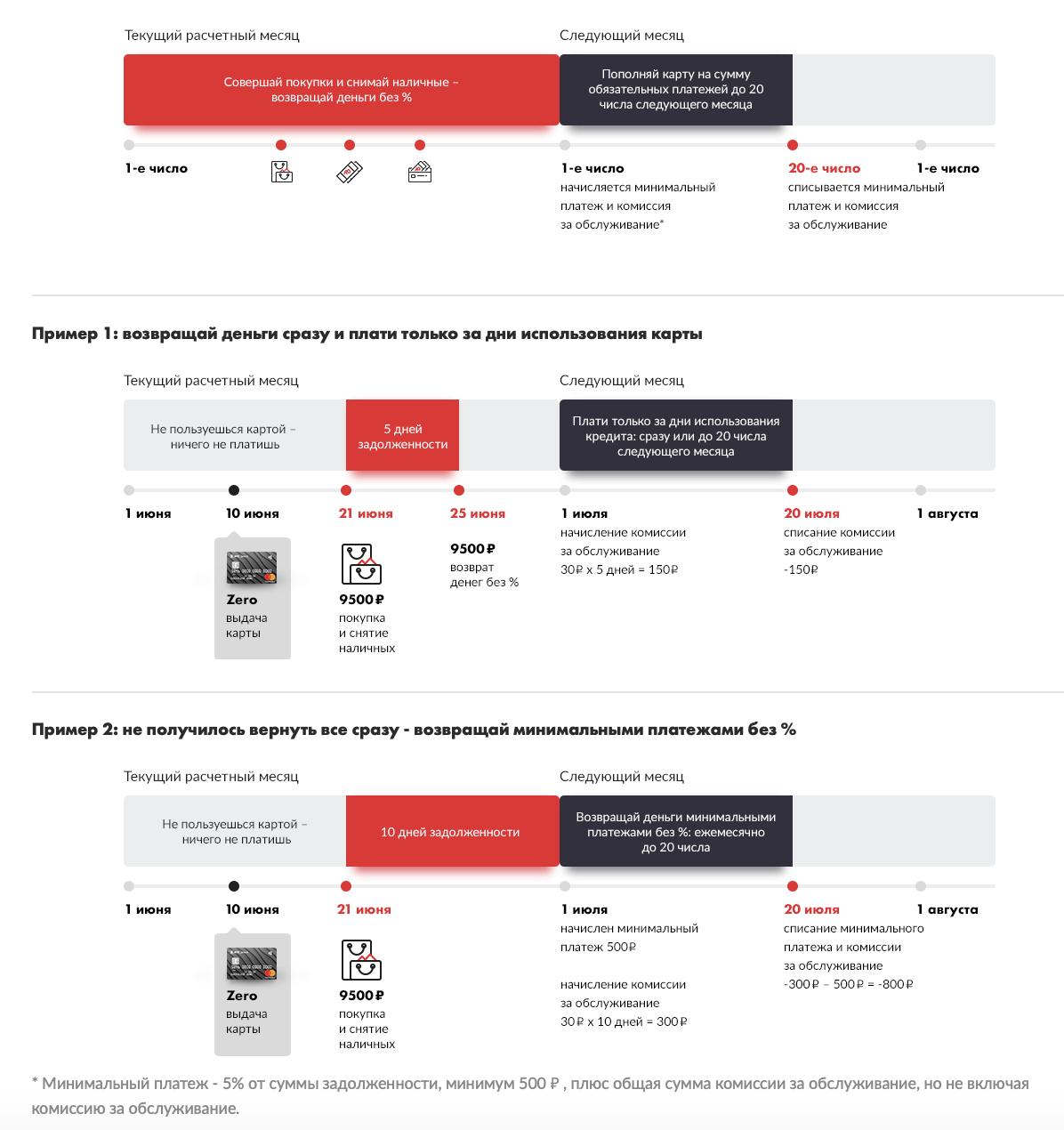 Инструкция пользования кредитным лимитом