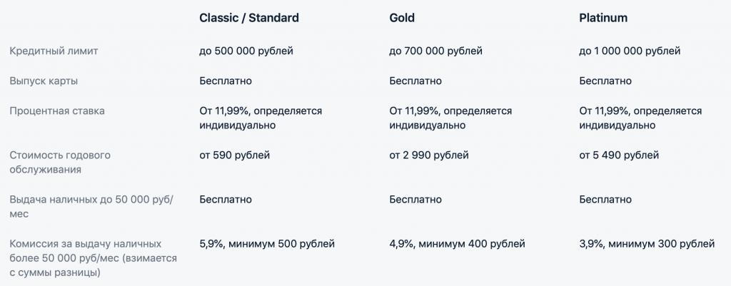 альфа кредитная карта 100 дней отзывы pocketwizard