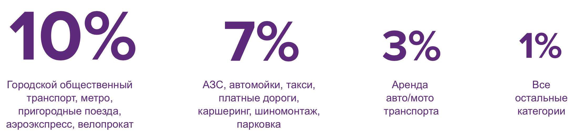 Кэшбэк Урбан