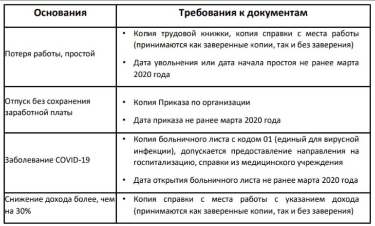 Документы на отсрочку платежа в почта банке