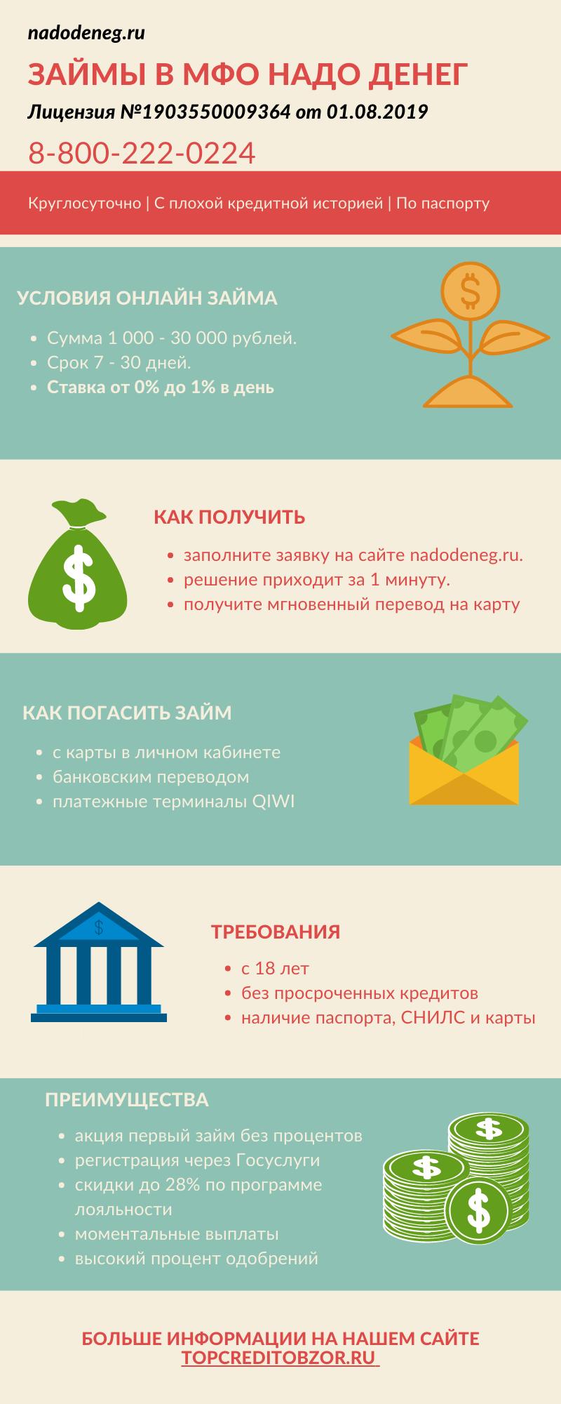 Инфографика МФО Надо денег