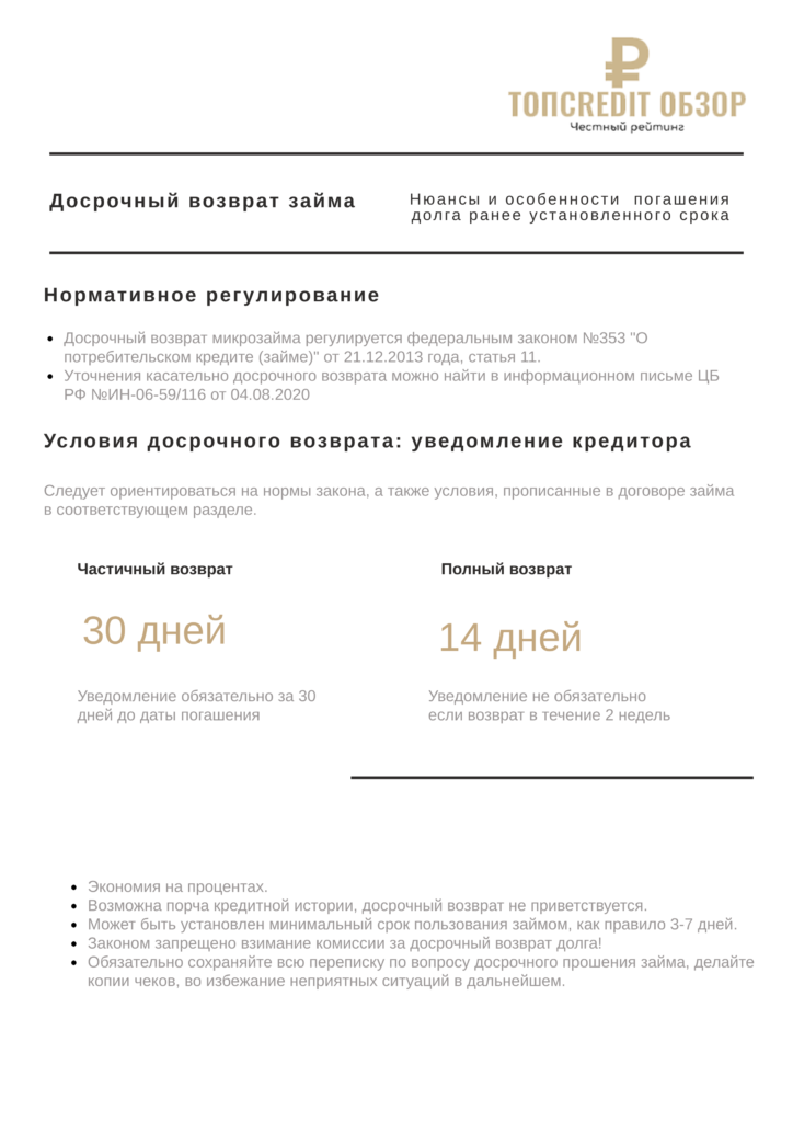 Инфографика досрочный возврат