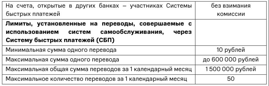 Комиссии СБП МТС Банк