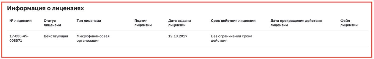Лицензия ЦБ Мультиглобал