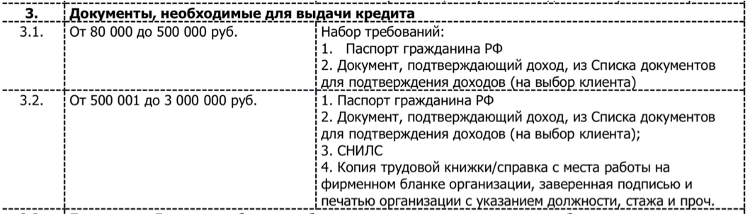 Документы для кредита в КБ Восточный