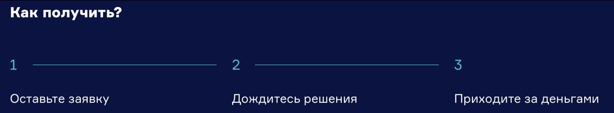 Алгоритм получения кредита в банке Зенит