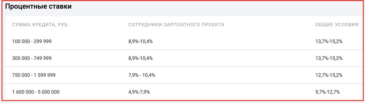 Рефинансирование кредитов в УБРИР банке