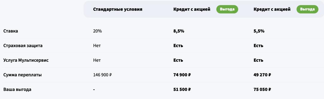 Пример сравнения условий по акции 5,5%