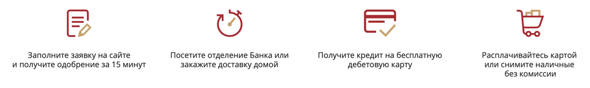 Как оформить кредит в РГС банке