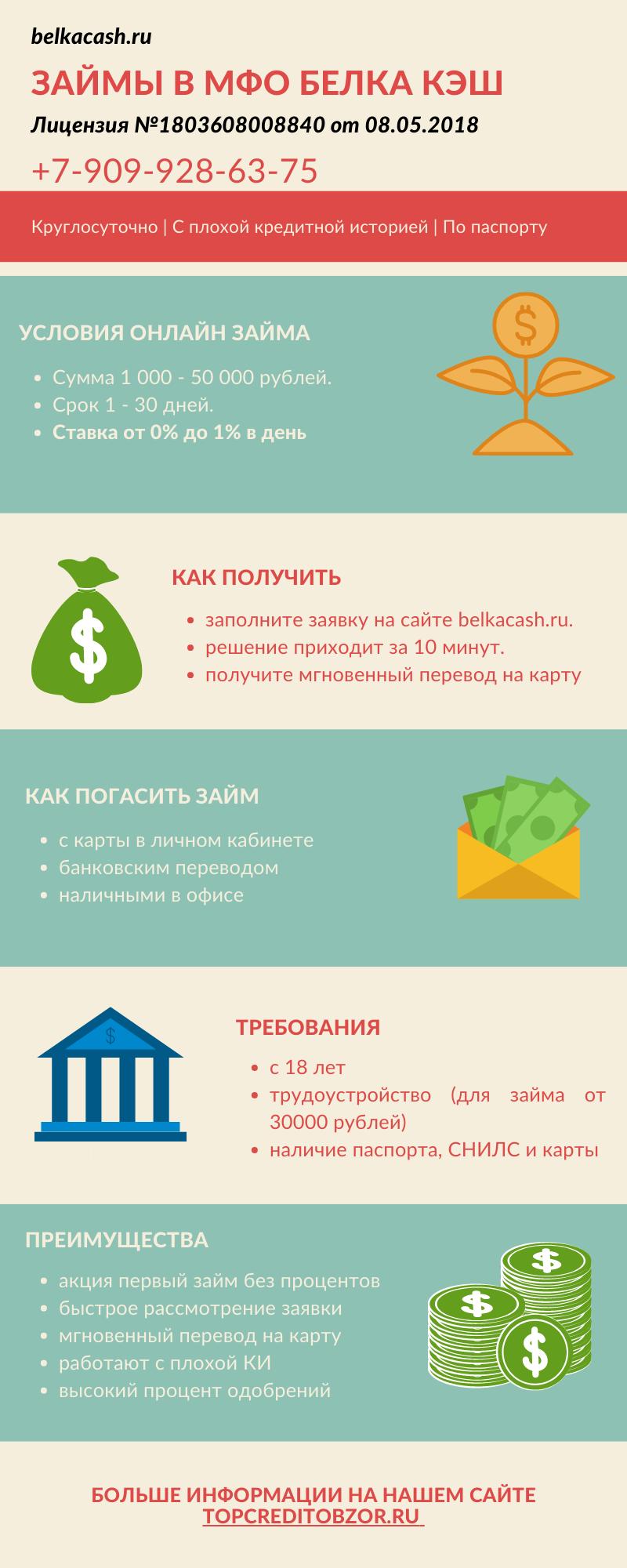 Инфографика Белка кэш